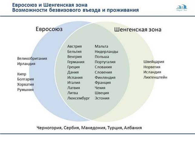 Схема соотношения европейских стран, ЕС и зоны Шенгена